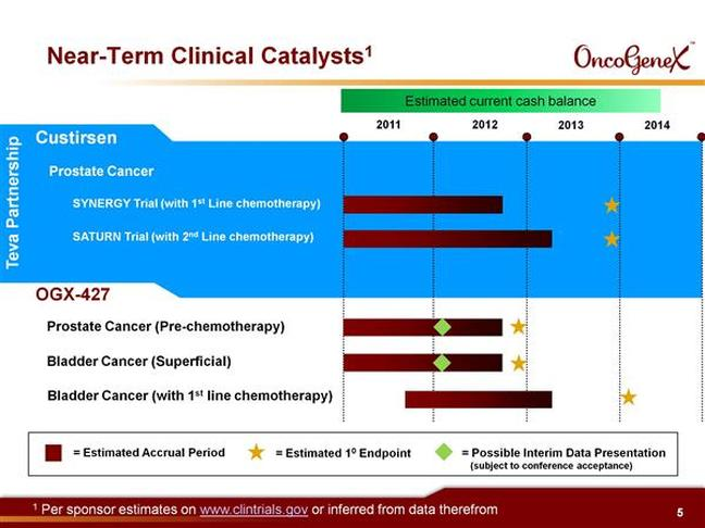 ogxi clinical trials