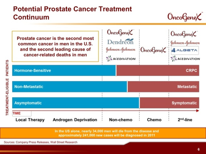 prostate cancer treatment landscape